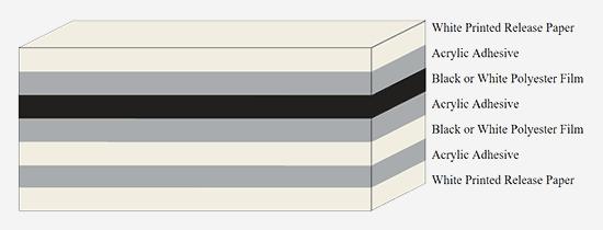 Vorlaminierte Spacer Tapes In Doppelter Stärke In Schwarz Und Weiss